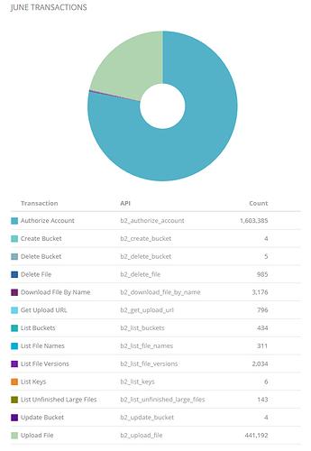 June%20Transactions