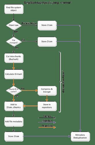 borg-data-flow